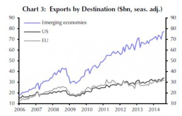 Die Emerging Markets - davon hauptsächlich die asiatischen Nachbarländer - sind für Chinas Exporte mittlerweile deutlich bedeutsamer als die Industrieregionen USA und Europa.
