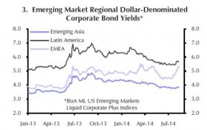 Die Zinserträge für USD-Unternehmensanleihen sind in der EM-Region Lateinamerika am höchsten.