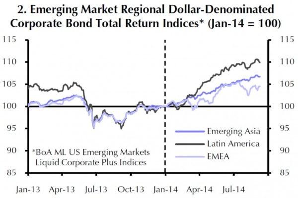 Die Gesamterträge der USD-Anleihen von Unternehmen in den EM entwickeln sich in Asien am stabilsten.