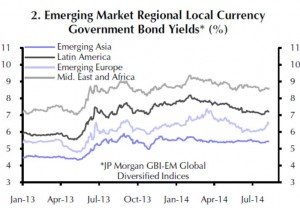 Zinserträge von Staatsanleihen in diversen EM-Regionen