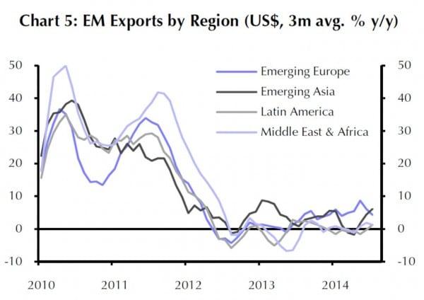Export-Entwicklung der Emerging Markets