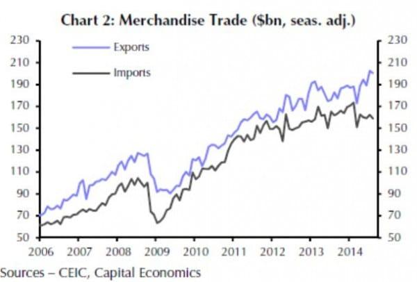 Die Exporte wachsen seit dem Einbruch in 2009 kontinuierlich an. Die Importe gingen in jüngster Zeit zurück, was hauptsächlich auf die geringeren Rohstoff-Einfuhren zurückzuführen ist.
