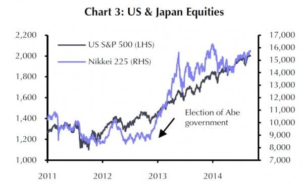 Der japanische Aktienindex erlebte seit der Wahl von Shinzo Abe zum Premierminister eine bemerkentswerte Steigerung - per Saldo jedoch kaum abweichend vom allgemeinen Trend z.B. der USA-Aktienmärkte.