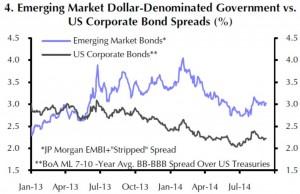 Die Spreads der EM USD-Staatsanleihen bewegen sich fast im Gleichlauf zu den USD-Anleihen von Unternehmen mit vergleichbarem Rating