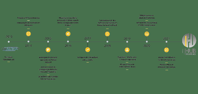 timeline2021-ihubinvestimentos-xpinvestimentos