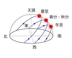 冬至太陽-min (1)
