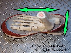 靴の中で足が前後左右に暴れる