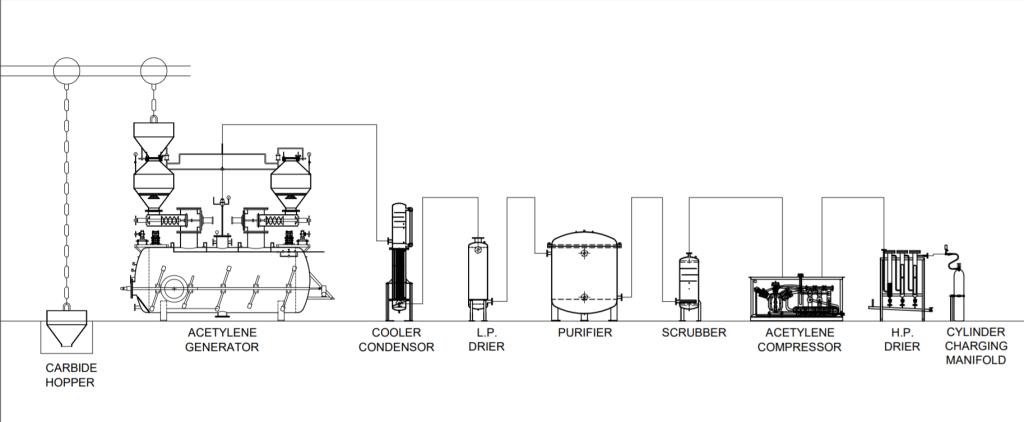 Plant Disc Process