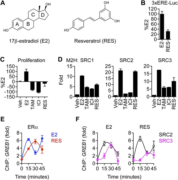 Figures and data in Resveratrol modulates the inflammatory