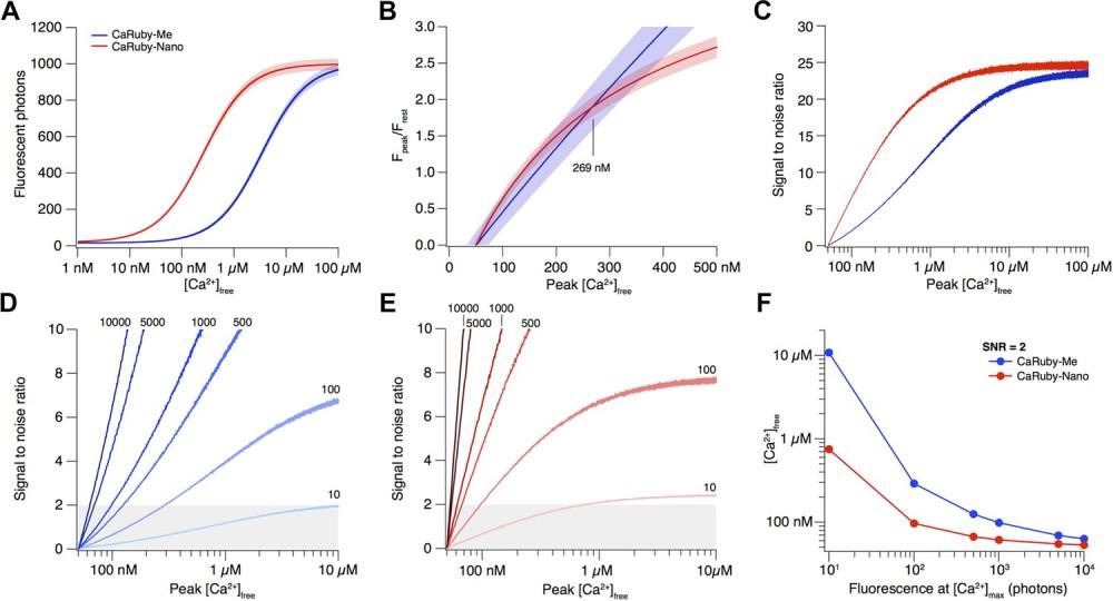 medium resolution of signal amplitude and snr depend on indicator kd
