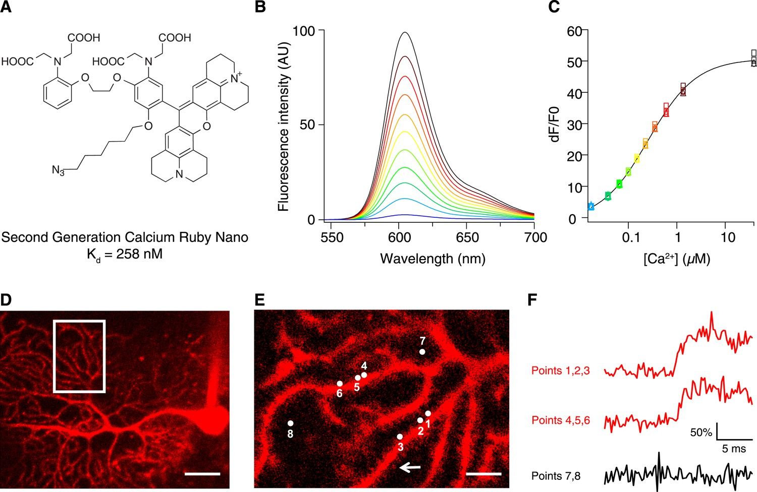 hight resolution of chemical and photophysical properties of caruby nano