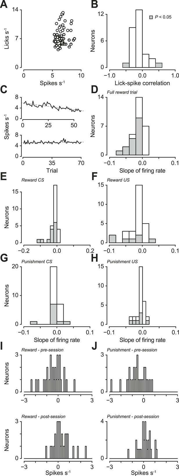 Figures and data in Serotonergic neurons signal reward and
