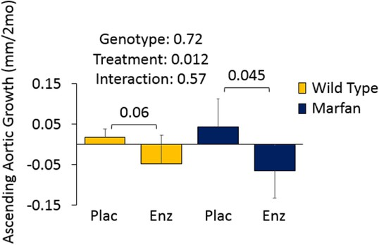 A deleterious gene-by-environment interaction imposed by