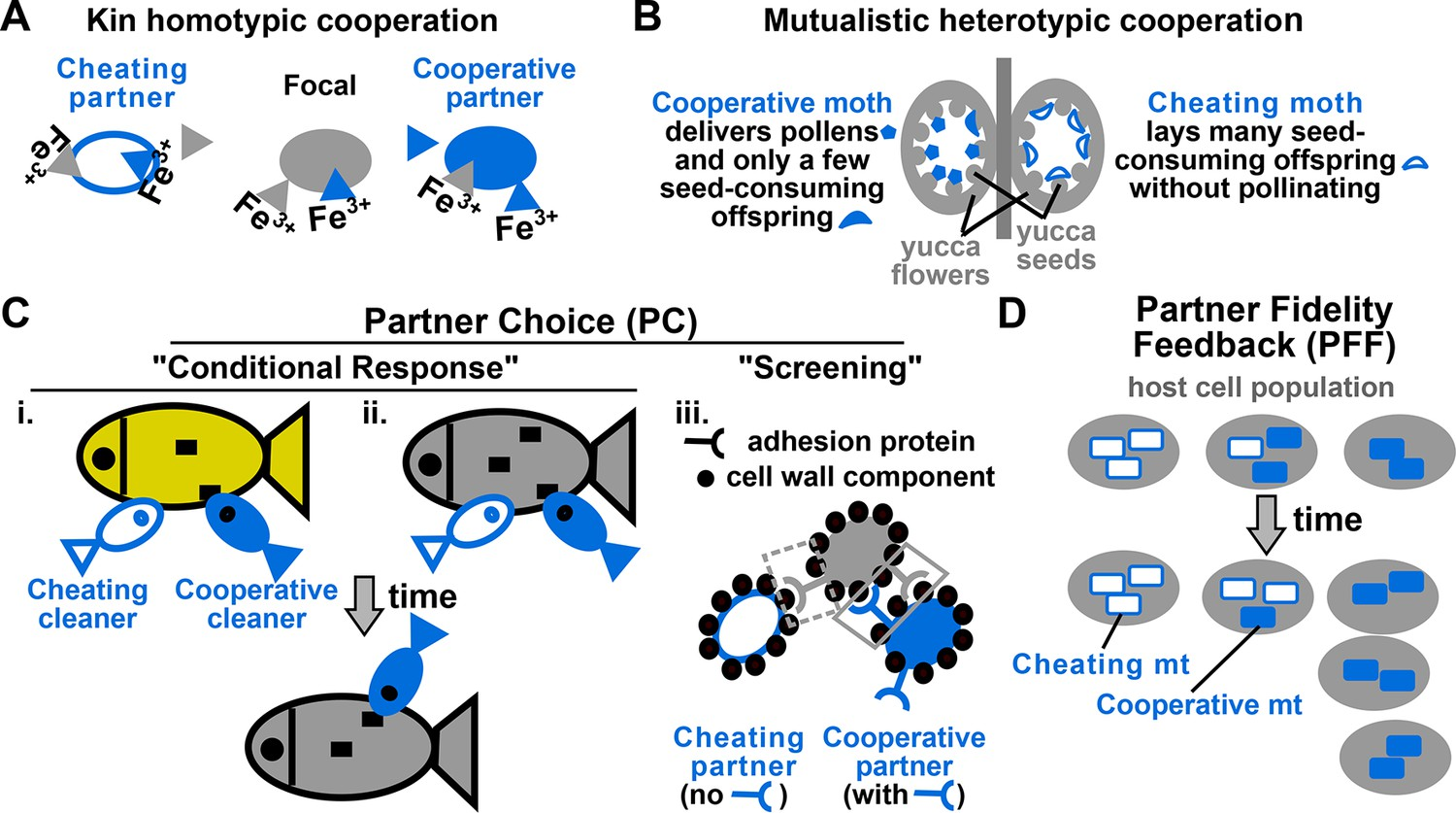 Acknowledging Selection At Sub Organismal Levels Resolves