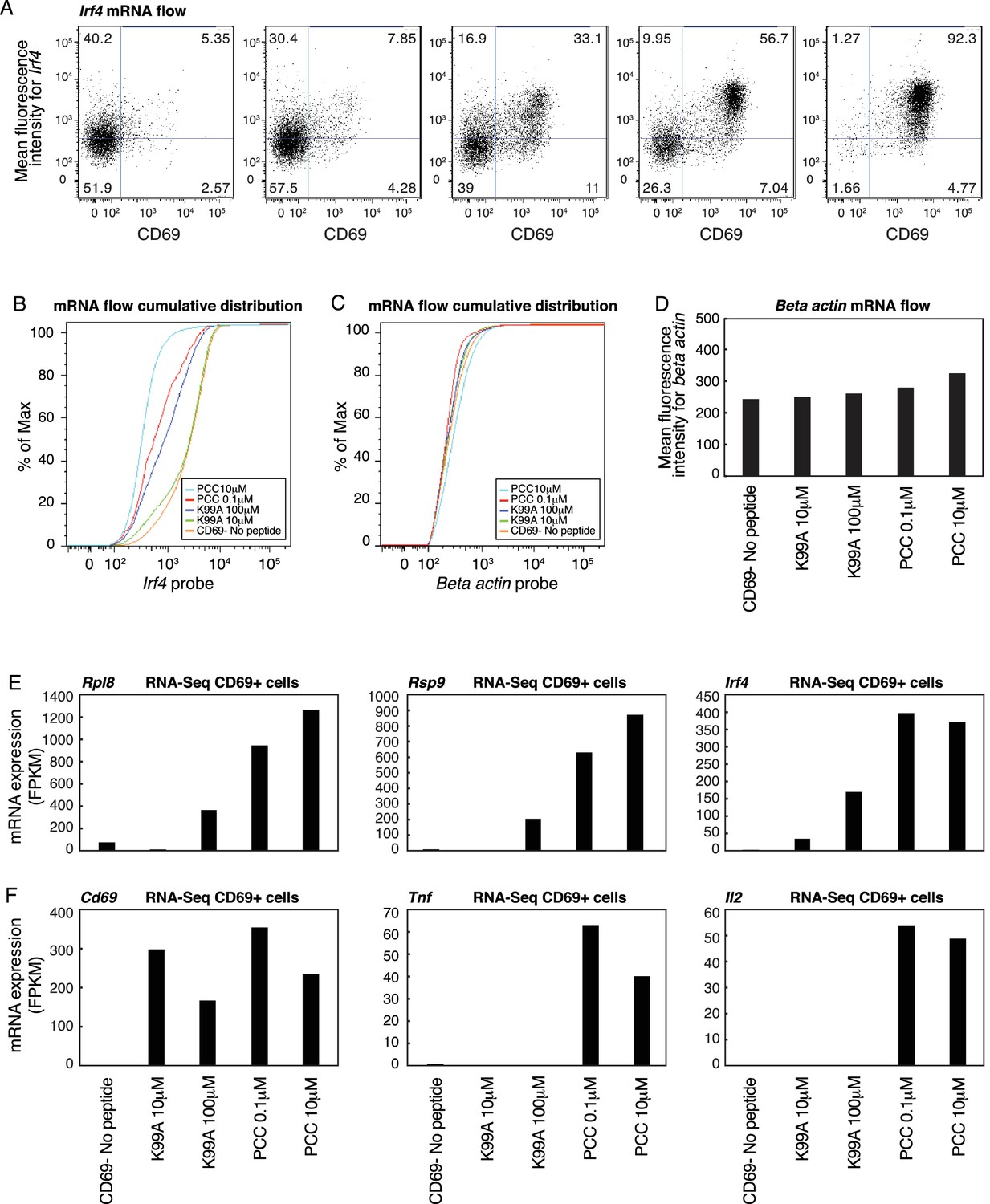 Figures and data in Affinity and dose of TCR engagement