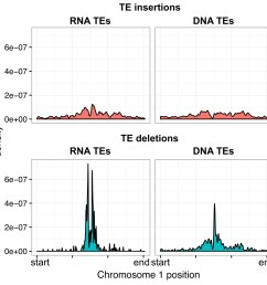 distribution of rna and dna transposable elements over chromosome 1 for te insertions and te deletions  [ 1500 x 1487 Pixel ]