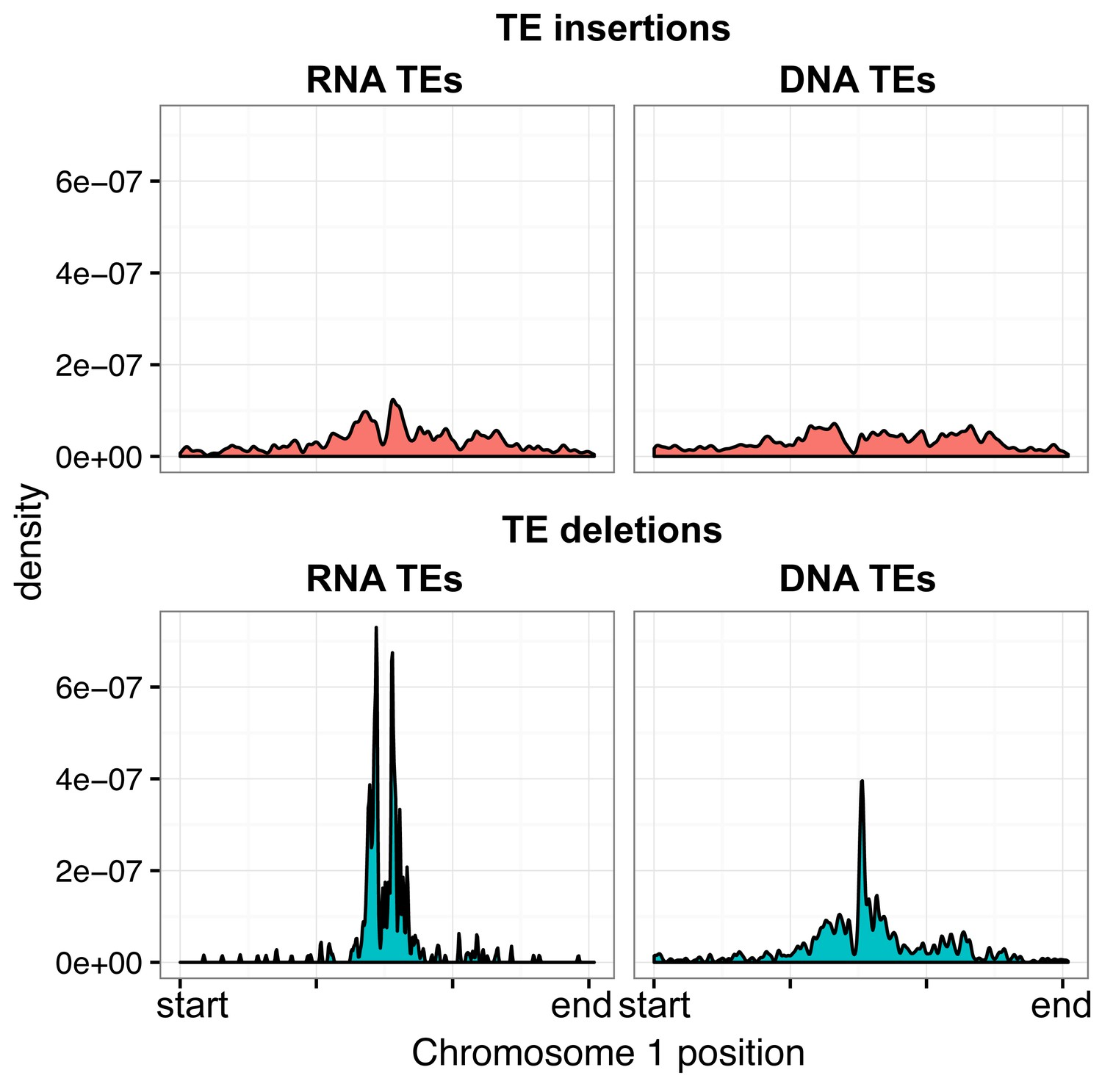 hight resolution of distribution of rna and dna transposable elements over chromosome 1 for te insertions and te deletions
