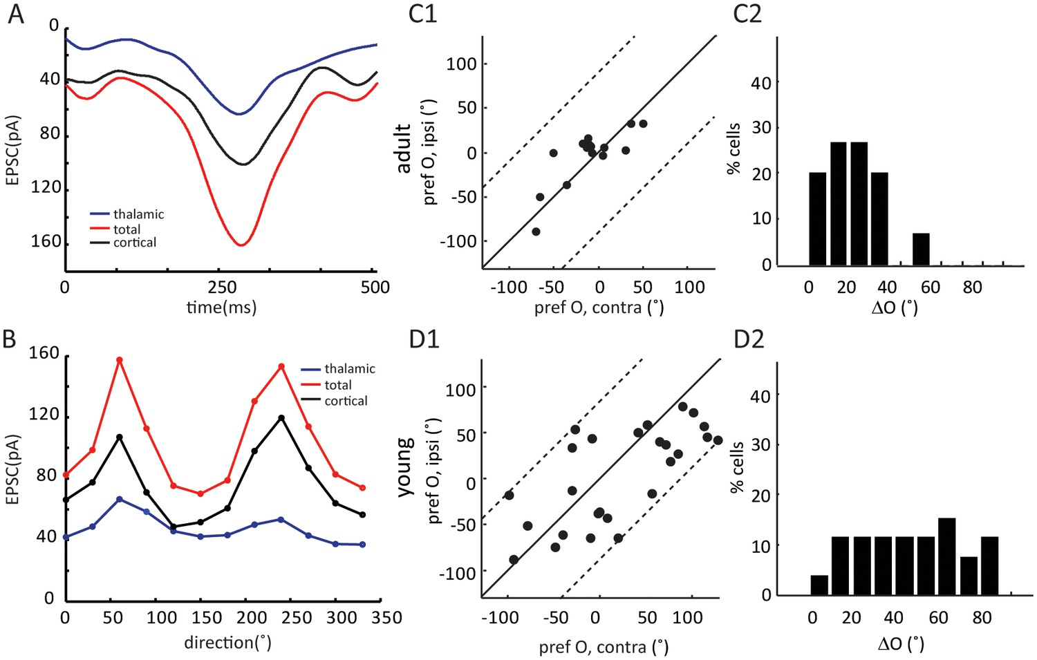 Figures and data in Binocular matching of thalamocortical