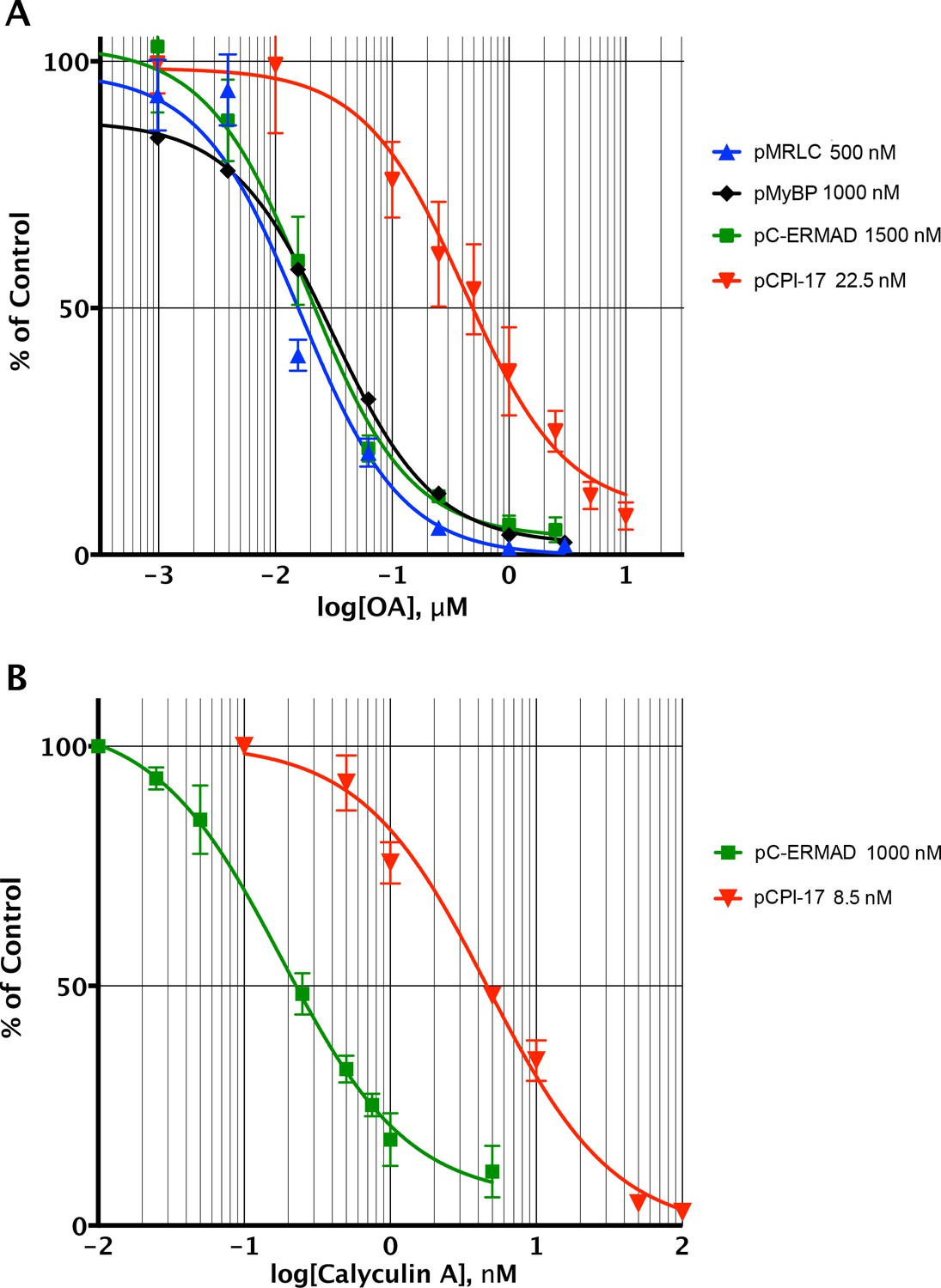 hight resolution of determining the pcpi 17 mlcp km by competitive inhibition