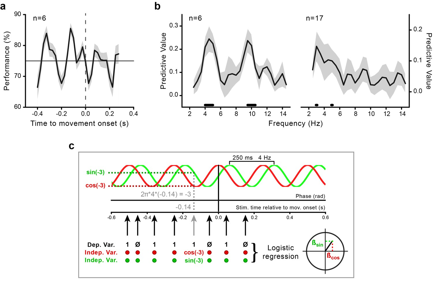 Theta oscillations locked to intended actions rhythmically