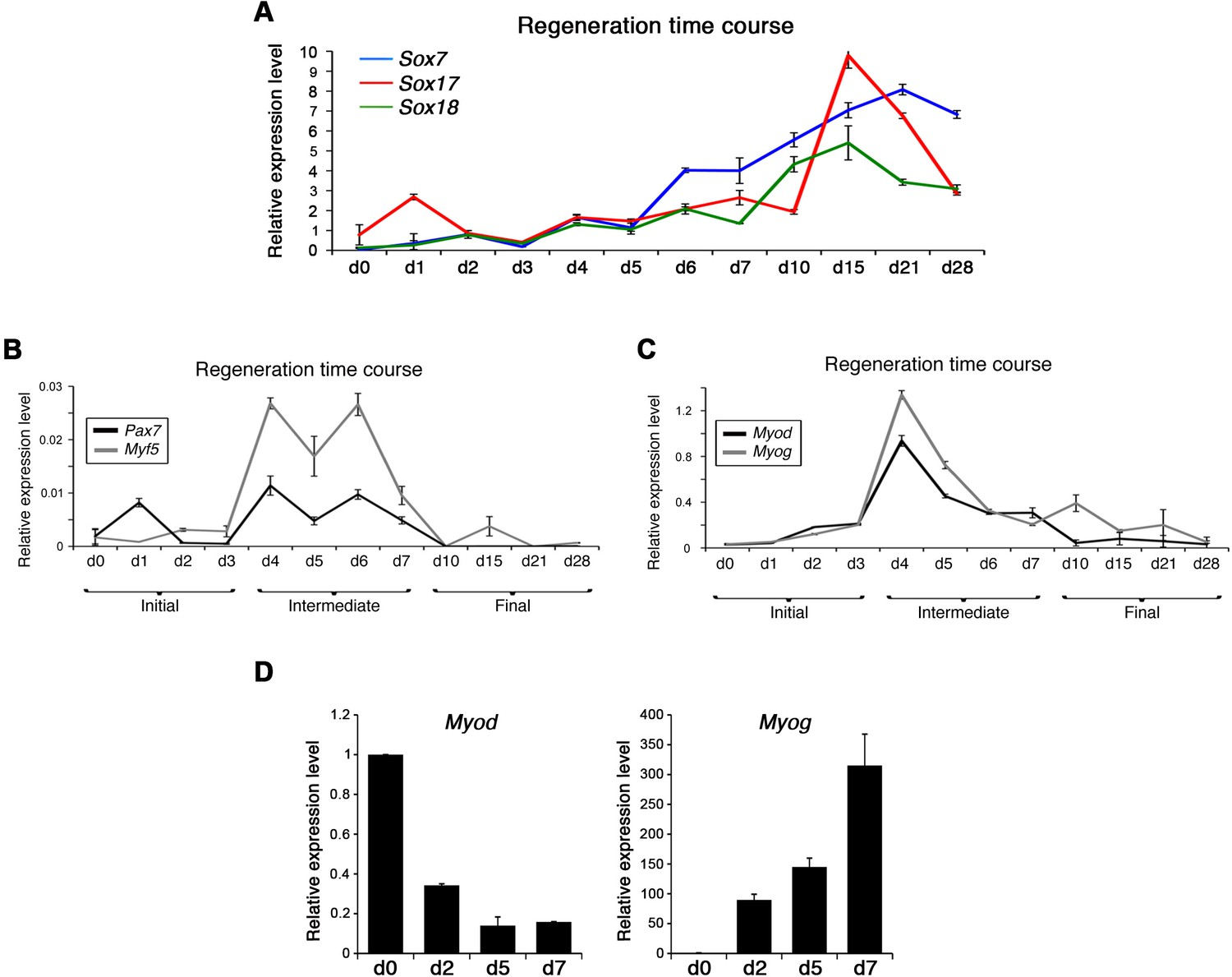 Figures and data in SOXF factors regulate murine satellite