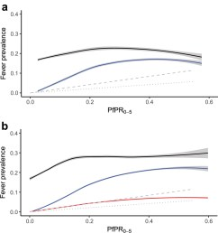 a response data relationship between all cause fever black line and malaria positive fevers blue line and predicted incidence symptomatic illness  [ 1396 x 1500 Pixel ]