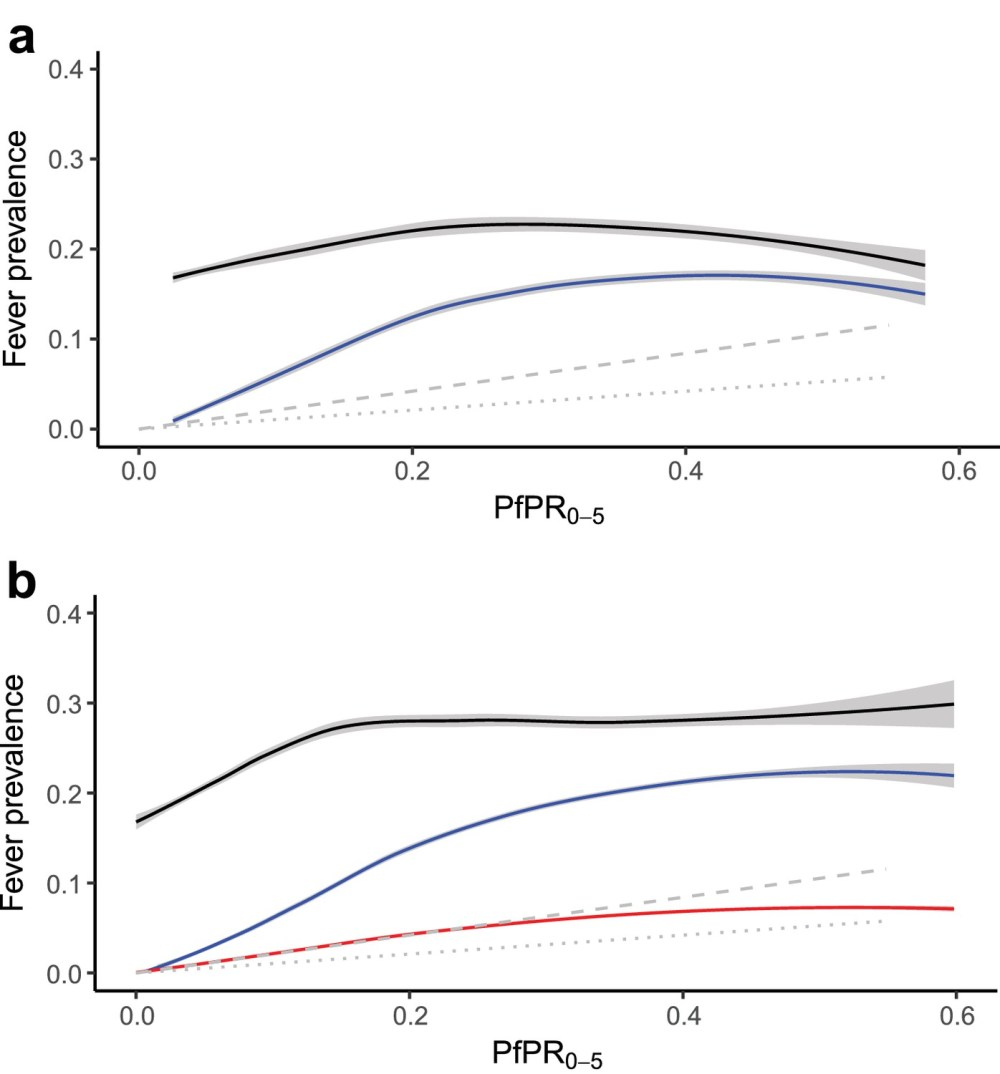 medium resolution of  a response data relationship between all cause fever black line and malaria positive fevers blue line and predicted incidence symptomatic illness