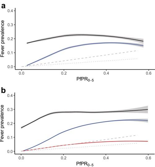 small resolution of  a response data relationship between all cause fever black line and malaria positive fevers blue line and predicted incidence symptomatic illness