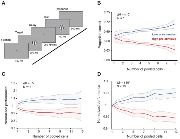Figures and data in Cortical response states for enhanced