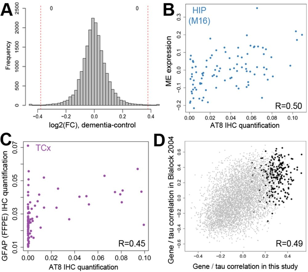 medium resolution of gene expression signatures of dementia and related pathology