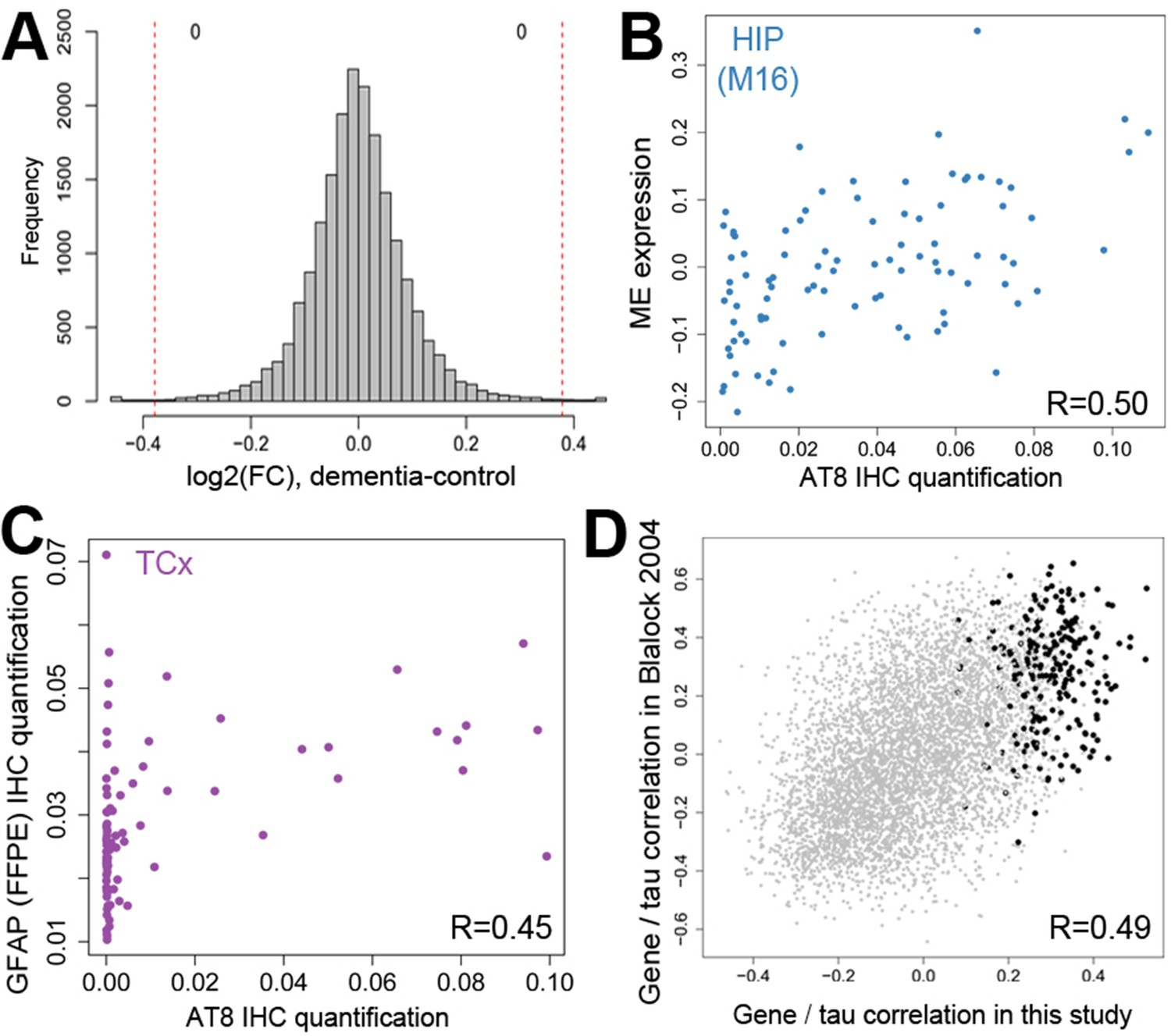 hight resolution of gene expression signatures of dementia and related pathology