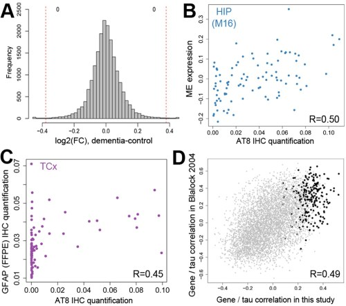 small resolution of gene expression signatures of dementia and related pathology
