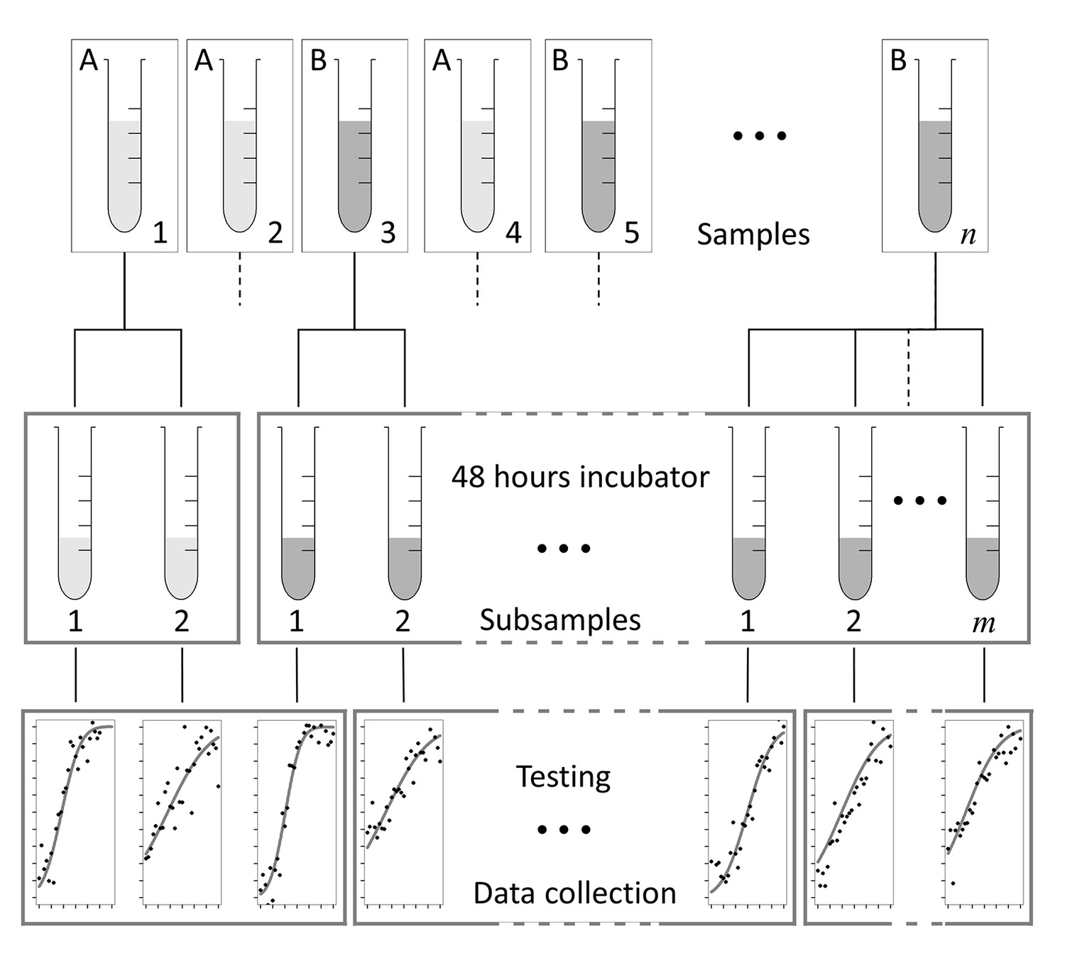 hight resolution of design options for a putative laboratory study testing n samples of experimental material