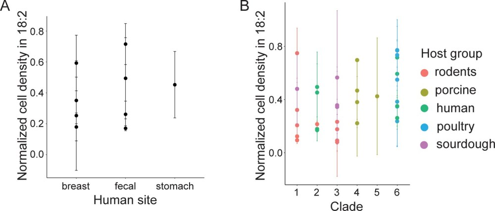 medium resolution of l reuteri resistance to 18 2 is not related to site of isolation in humans nor phylogenetic clade