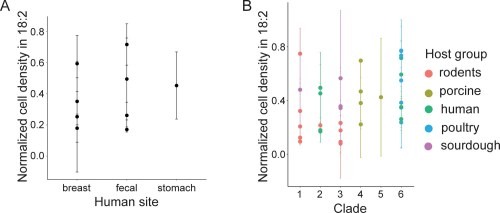 small resolution of l reuteri resistance to 18 2 is not related to site of isolation in humans nor phylogenetic clade