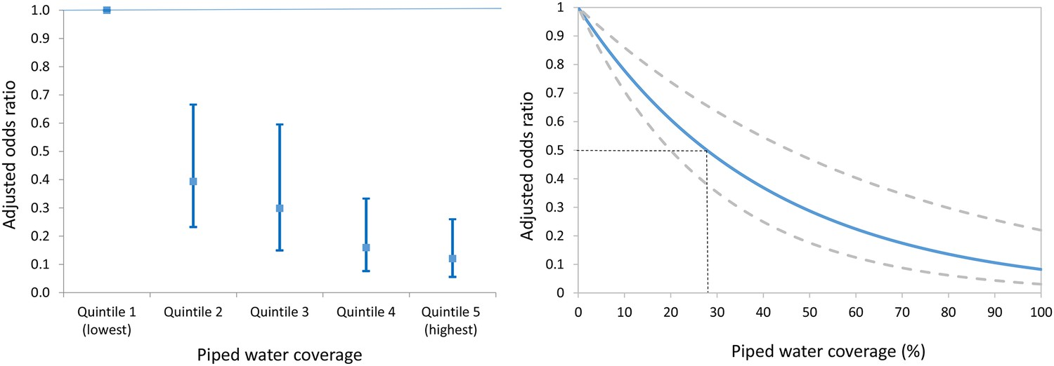 Impact of the scale-up of piped water on urogenital