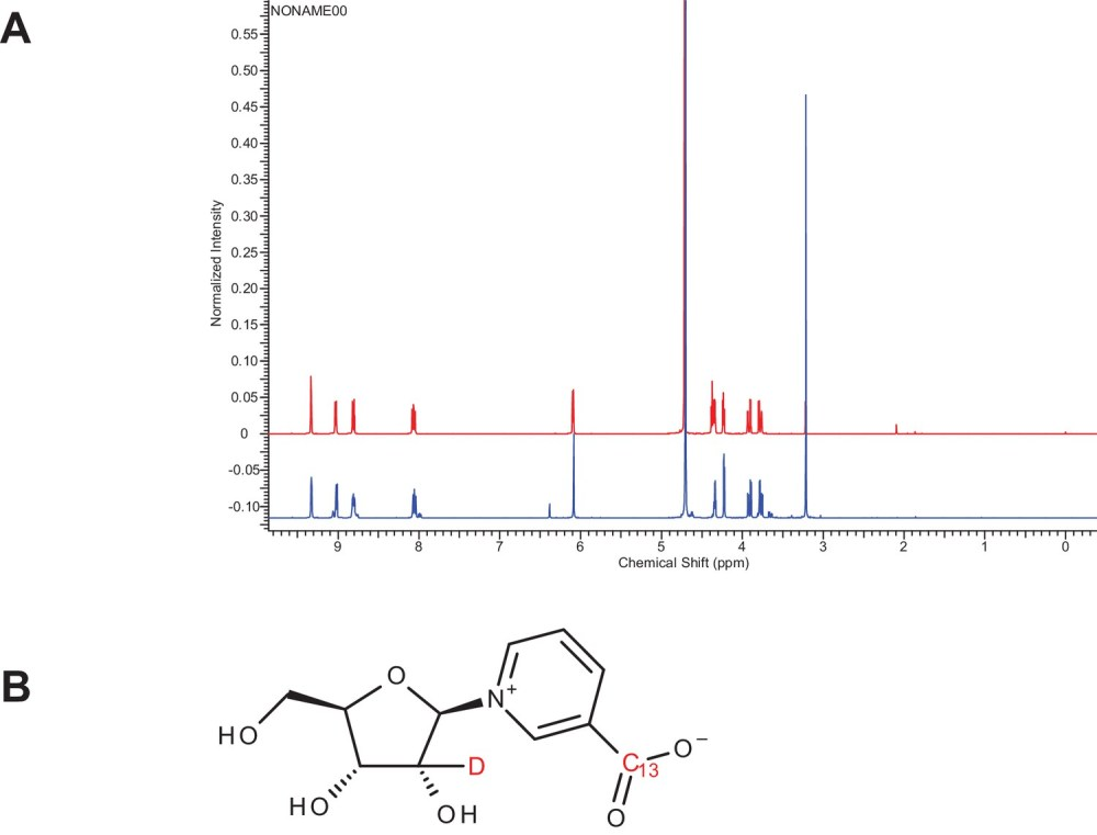medium resolution of characterization of doubly labeled nicotinic acid riboside
