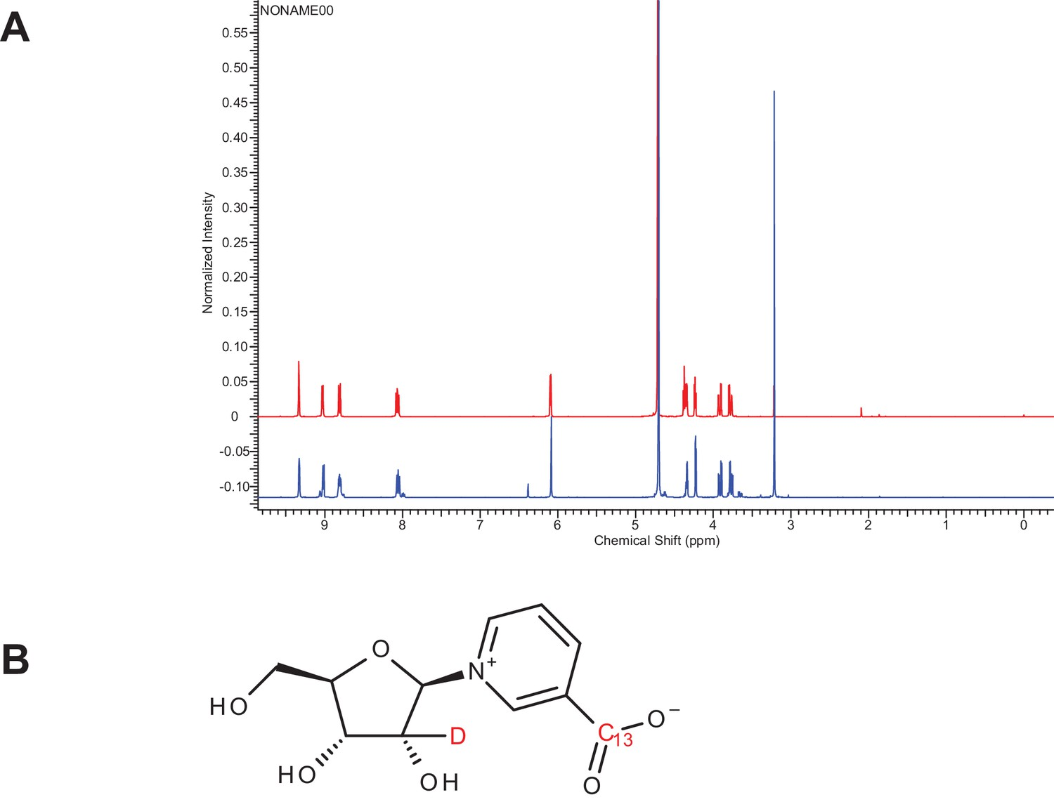 hight resolution of characterization of doubly labeled nicotinic acid riboside