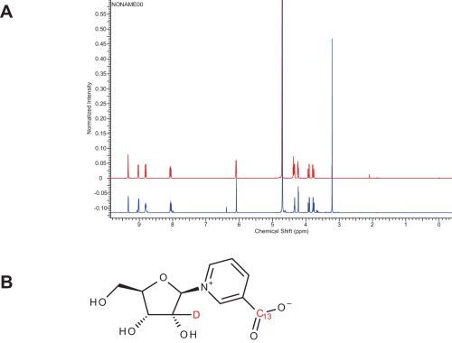 small resolution of characterization of doubly labeled nicotinic acid riboside