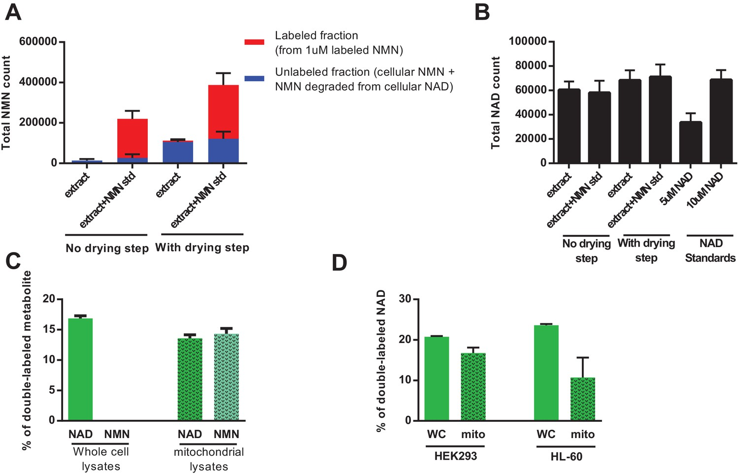 hight resolution of direct injection of methanolic extracts reveals preferential labeling and mitochondrial uptake of nad over nmn
