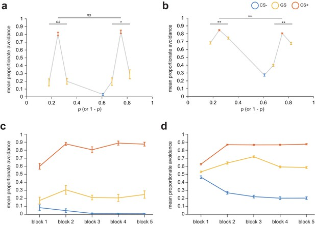 Figures and data in Value generalization in human