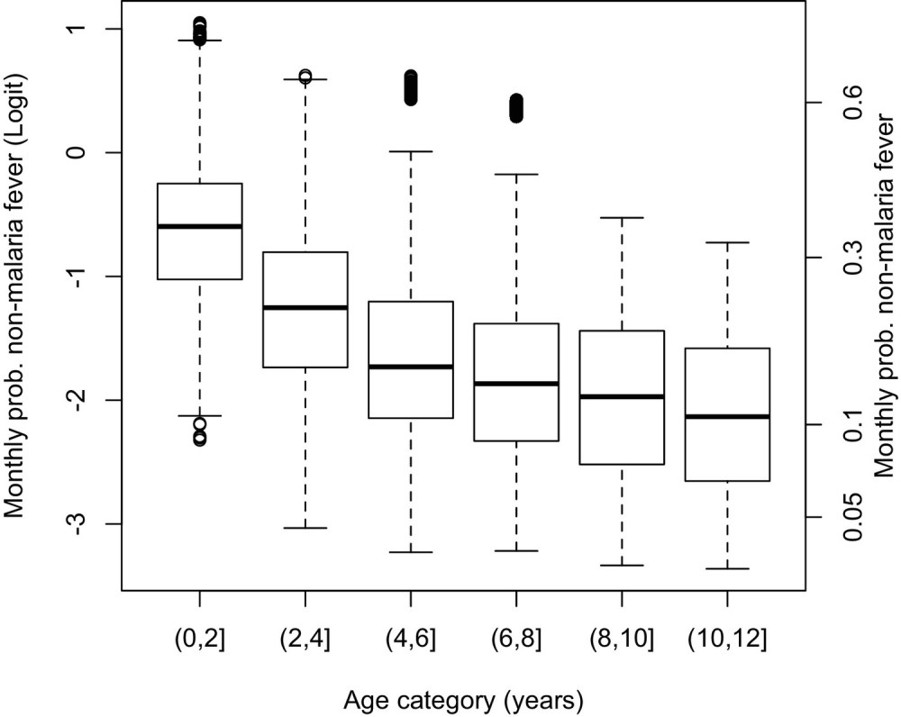 medium resolution of adjusting for the probability of non malaria fevers