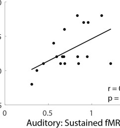 individual differences asd participants in the sustained fmri response in the auditory cortex fixed interval condition plotted against total ados scores  [ 985 x 800 Pixel ]