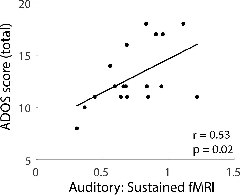hight resolution of individual differences asd participants in the sustained fmri response in the auditory cortex fixed interval condition plotted against total ados scores