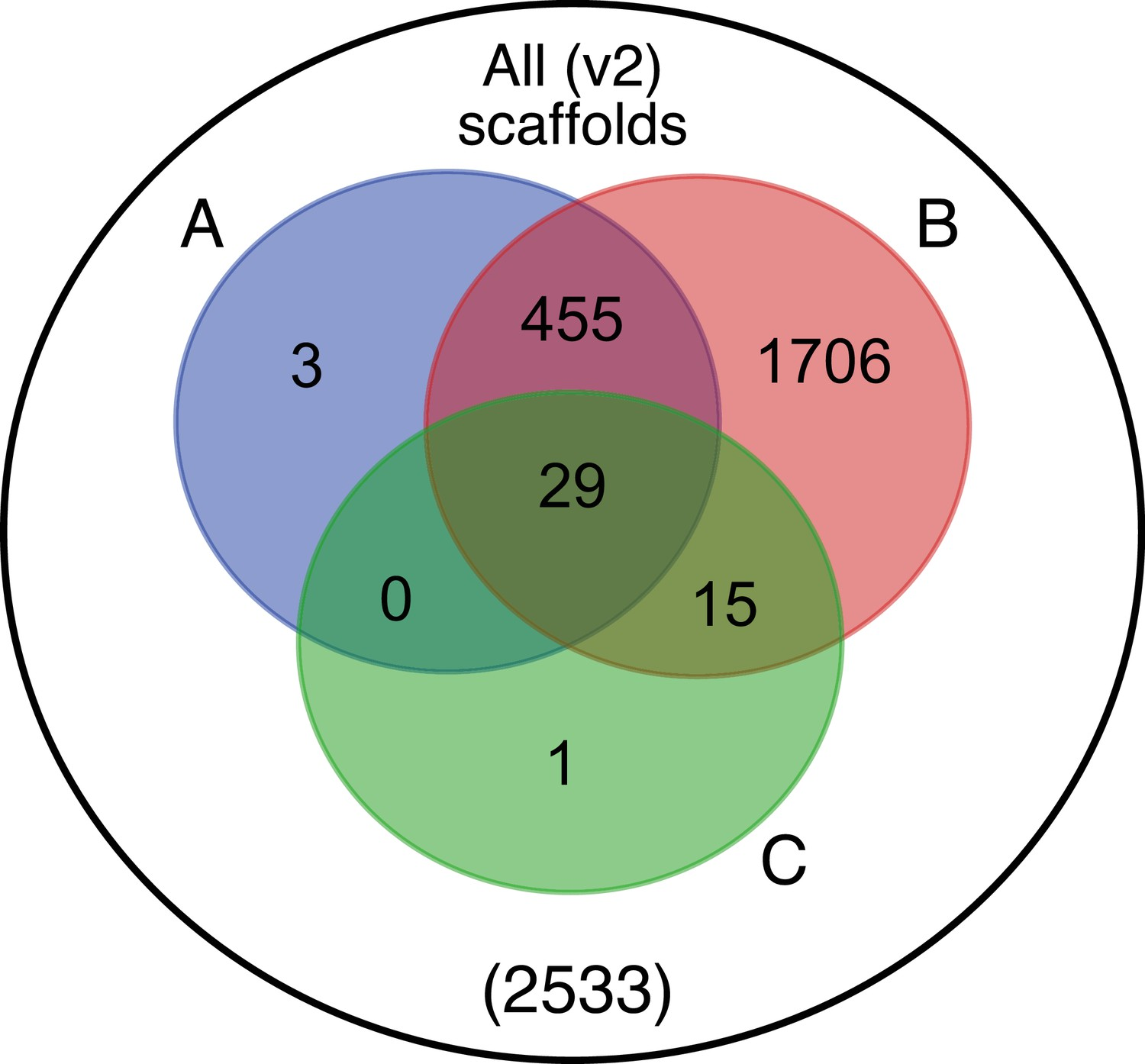hight resolution of venn diagram representation of blobtools taxonomic annotation filtering approach for ppyr1 2 scaffolds