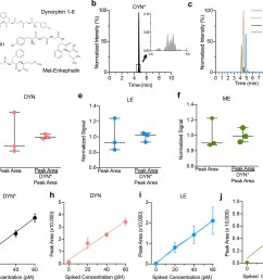 optimization of opioid peptide detection parameters  [ 1500 x 1202 Pixel ]