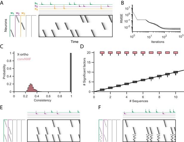 Figures and data in Unsupervised discovery of temporal