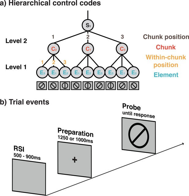 Decoding hierarchical control of sequential behavior in