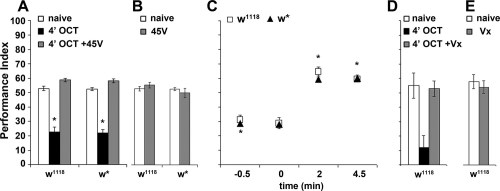 small resolution of dishabituation with mechanosensory stimuli results in recovery of the naive response