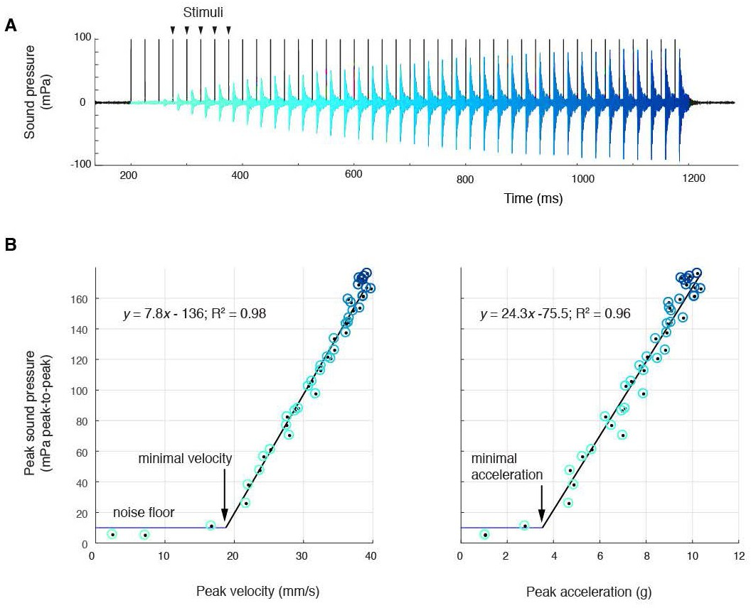 hight resolution of sound amplitude correlates linearly with disc kinematics a sound pressure across 40 consecutive stimulations black vertical lines at 40 hz aqua